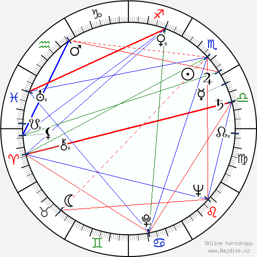 Václav Lídl wikipedie wiki 2020, 2021 horoskop