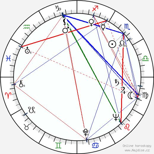 Václav Lohniský wikipedie wiki 2020, 2021 horoskop