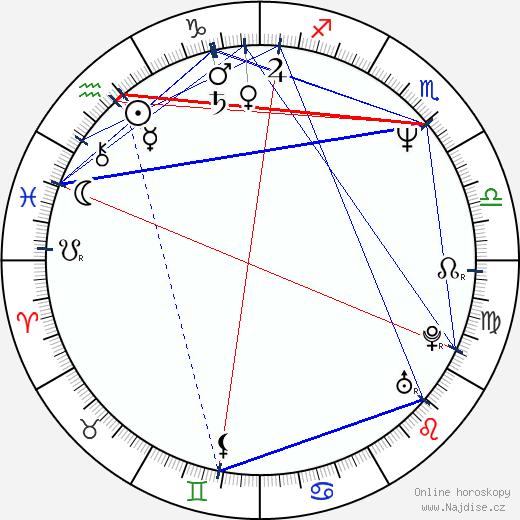 Václav Marhoul wikipedie wiki 2020, 2021 horoskop