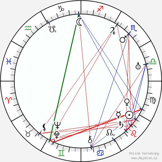Václav Menger wikipedie wiki 2020, 2021 horoskop