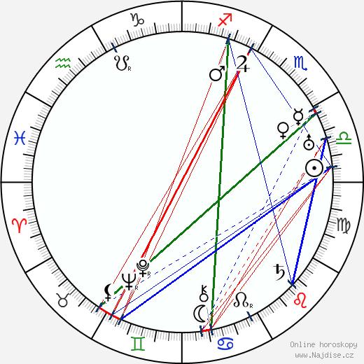 Václav Mlčkovský wikipedie wiki 2020, 2021 horoskop