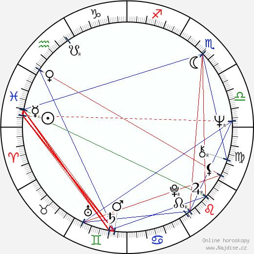 Václav Nedomanský wikipedie wiki 2019, 2020 horoskop