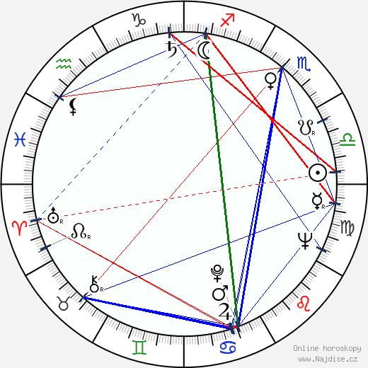 Václav Nývlt wikipedie wiki 2020, 2021 horoskop
