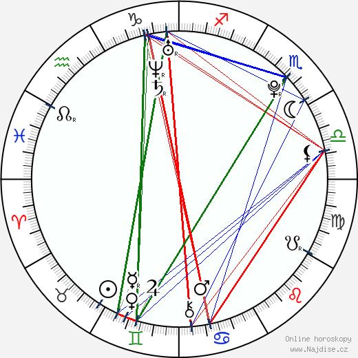 Václav Šanda wikipedie wiki 2018, 2019 horoskop