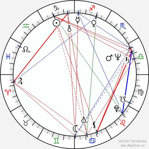 Václav Šimice wikipedie wiki 2019, 2020 horoskop