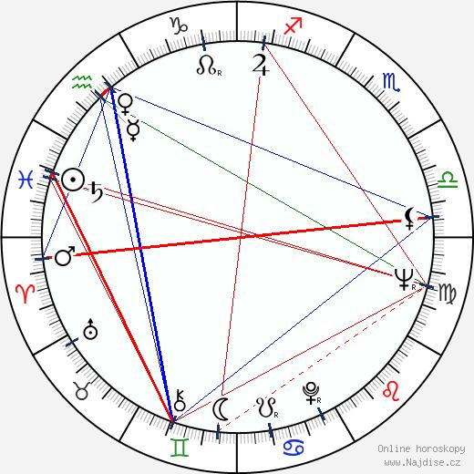 Václav Sloup wikipedie wiki 2019, 2020 horoskop