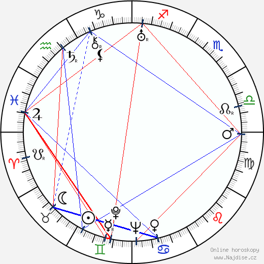 Václav Švec wikipedie wiki 2020, 2021 horoskop