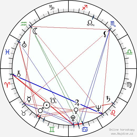 Václav Švorc wikipedie wiki 2020, 2021 horoskop