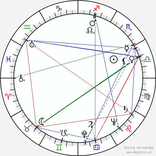 Václav Voska wikipedie wiki 2019, 2020 horoskop