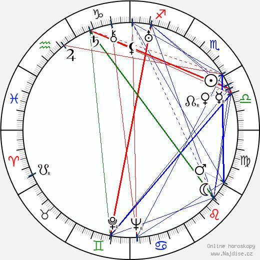 Václav Vydra ml. wikipedie wiki 2020, 2021 horoskop