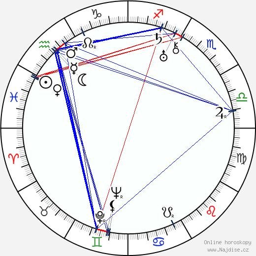Václav Wasserman wikipedie wiki 2017, 2018 horoskop