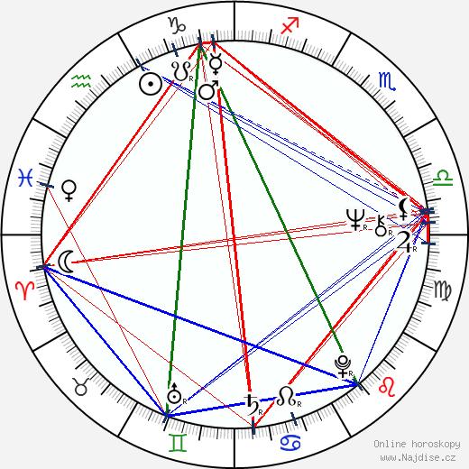 Vadim Abdrašitov wikipedie wiki 2018, 2019 horoskop
