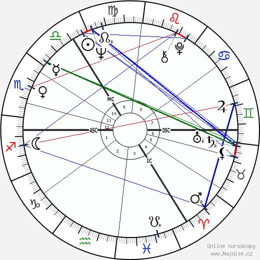 Vadim Glowna wikipedie wiki 2019, 2020 horoskop