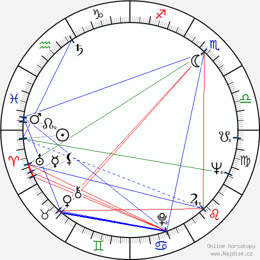 Vadim Petrov wikipedie wiki 2020, 2021 horoskop