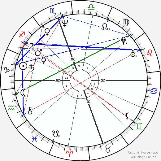 Val Kilmer wikipedie wiki 2020, 2021 horoskop