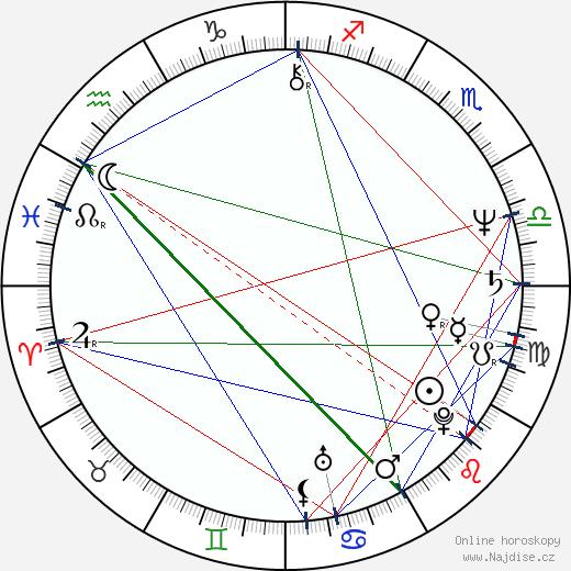 Valentin Gadzhokov wikipedie wiki 2018, 2019 horoskop