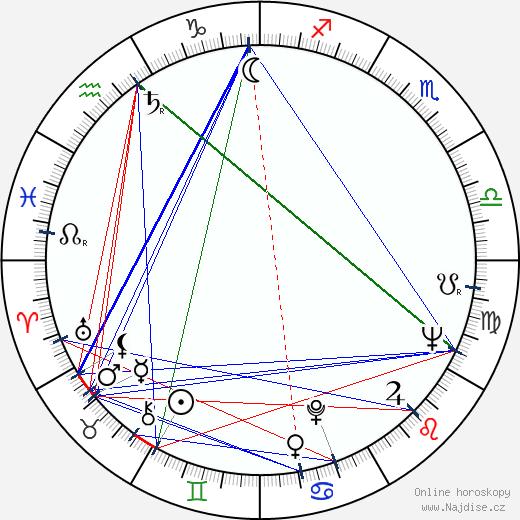 Valentin Knor wikipedie wiki 2019, 2020 horoskop