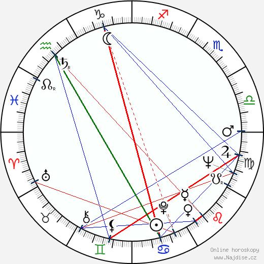 Valentin Nikulin wikipedie wiki 2017, 2018 horoskop