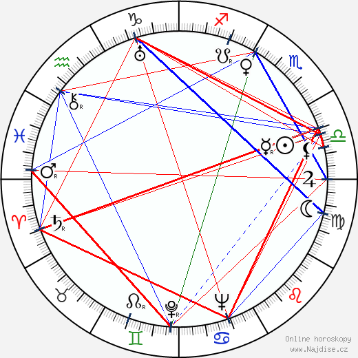 Valentin Vaala wikipedie wiki 2018, 2019 horoskop