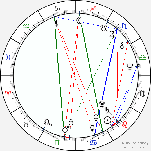 Valentina Fedotova wikipedie wiki 2018, 2019 horoskop