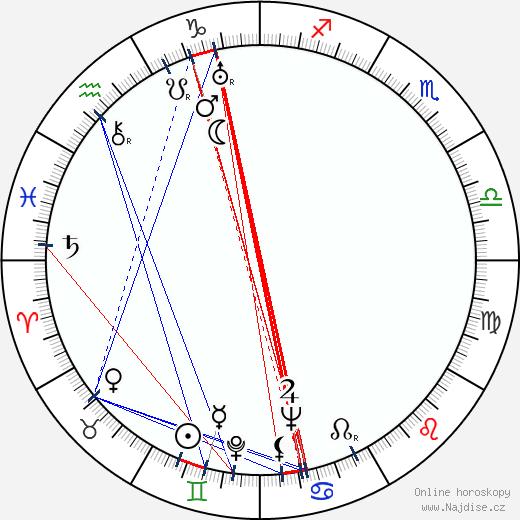 Valentina Kibardina wikipedie wiki 2018, 2019 horoskop