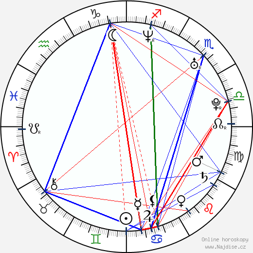 Valentina Pace wikipedie wiki 2017, 2018 horoskop