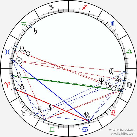 Valentina Thielová wikipedie wiki 2019, 2020 horoskop