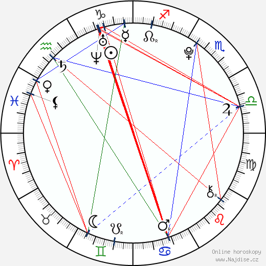 Valentina Volopichová wikipedie wiki 2017, 2018 horoskop