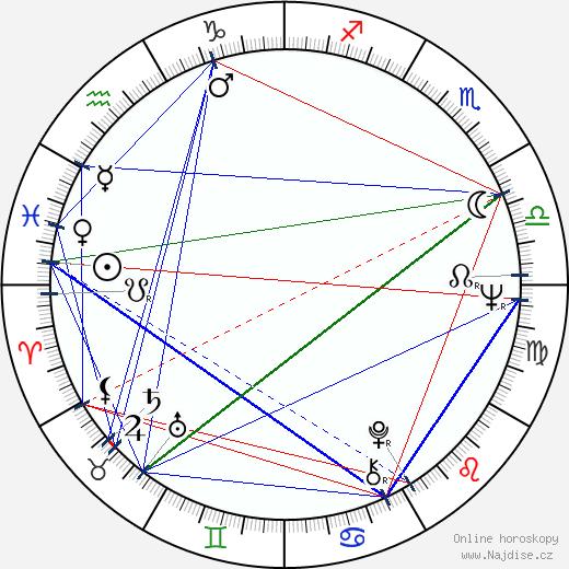 Valeri Ugarov wikipedie wiki 2017, 2018 horoskop