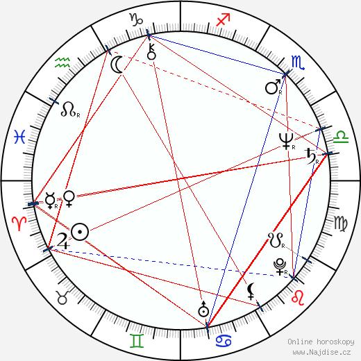 Valeria D'Obici wikipedie wiki 2018, 2019 horoskop