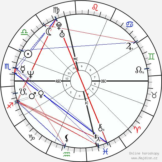 Valeria Golino wikipedie wiki 2020, 2021 horoskop