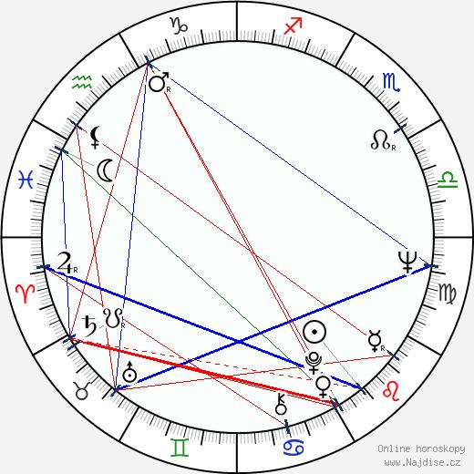 Valeria Seciu wikipedie wiki 2018, 2019 horoskop