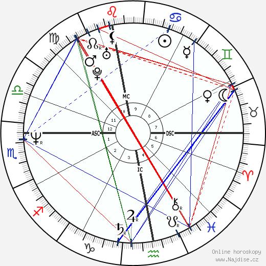 Valérie Benguigui wikipedie wiki 2017, 2018 horoskop