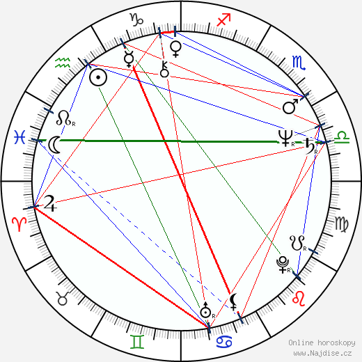 Valerie Čižmárová wikipedie wiki 2020, 2021 horoskop