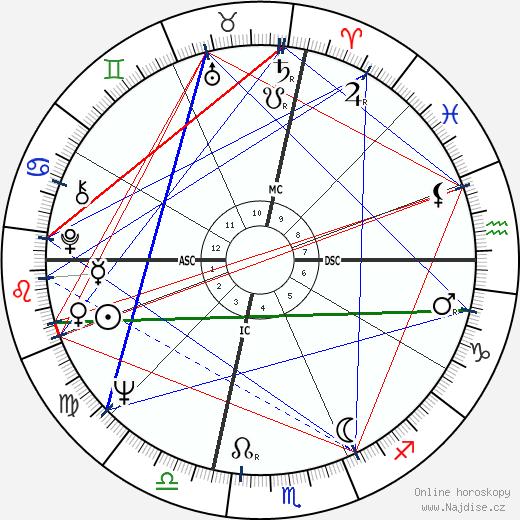 Valerie Harper wikipedie wiki 2018, 2019 horoskop