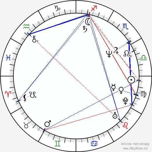 Valérie Zawadská wikipedie wiki 2019, 2020 horoskop
