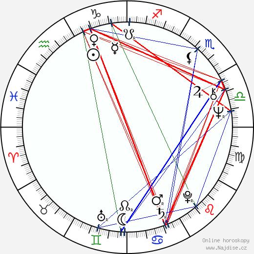 Valerij Barinov wikipedie wiki 2020, 2021 horoskop