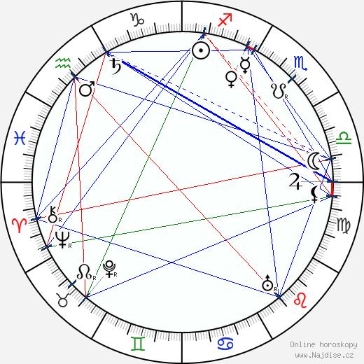 Valerij Jakovlevič Brjusov wikipedie wiki 2018, 2019 horoskop