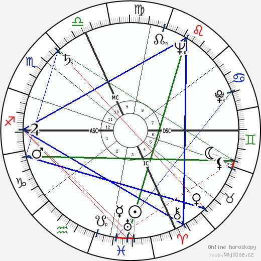 Valerio Bacigalupo wikipedie wiki 2018, 2019 horoskop