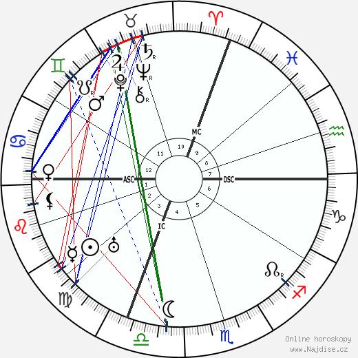 Valery Larbaud wikipedie wiki 2019, 2020 horoskop