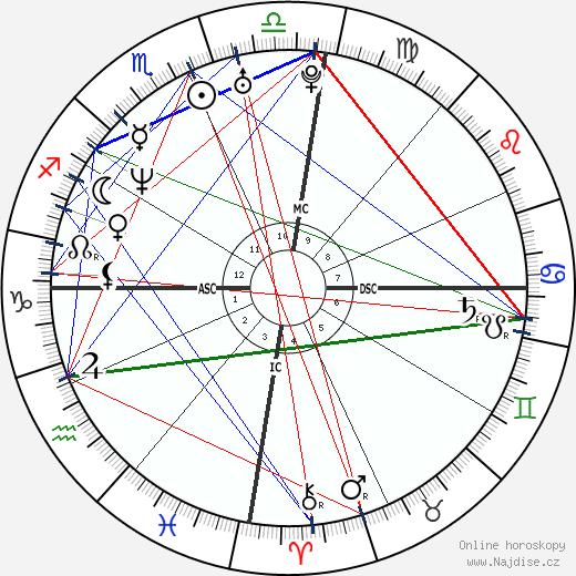 Valeska Canoletti wikipedie wiki 2017, 2018 horoskop