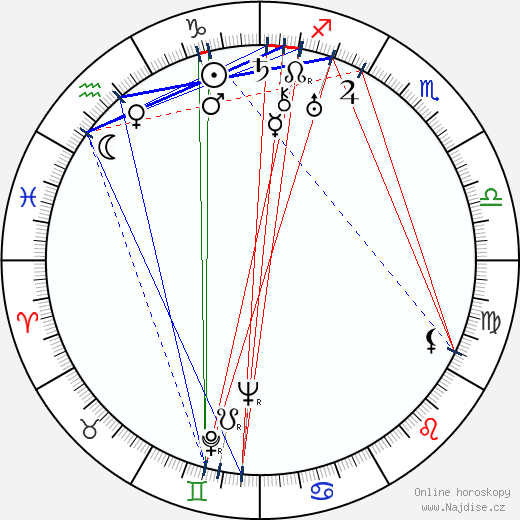 Valja Petrová wikipedie wiki 2019, 2020 horoskop
