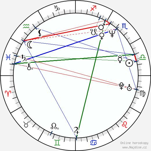 Valter Dragan wikipedie wiki 2017, 2018 horoskop