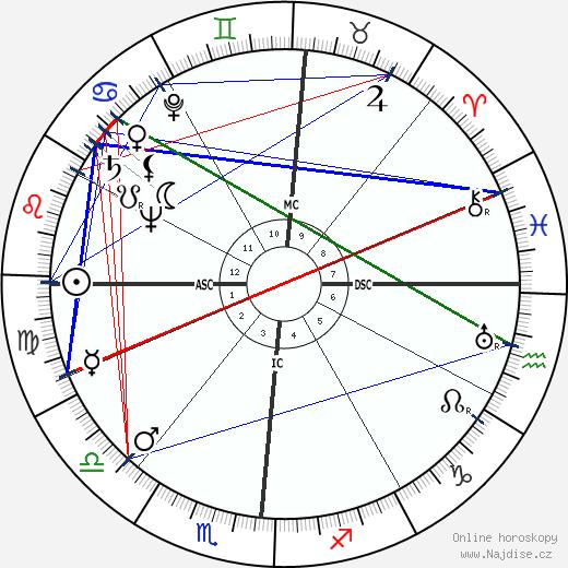 Van Johnson wikipedie wiki 2019, 2020 horoskop