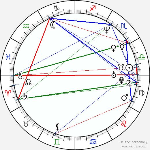 Vanda Hybnerová wikipedie wiki 2018, 2019 horoskop