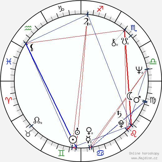 Vanda Švarcová wikipedie wiki 2020, 2021 horoskop