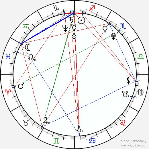 Vanessa Hudgens wikipedie wiki 2018, 2019 horoskop