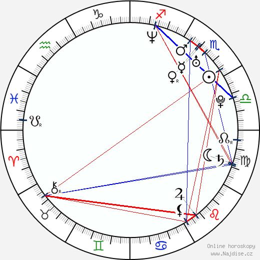 Vanessa Mae wikipedie wiki 2019, 2020 horoskop