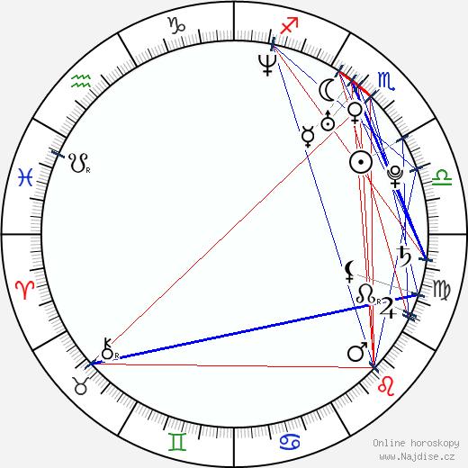 Vanessa Petruo wikipedie wiki 2019, 2020 horoskop