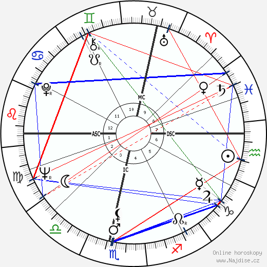 Vanessa Redgrave wikipedie wiki 2020, 2021 horoskop